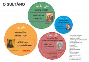 Les Rroms et les millets de l'Empire Ottoman
